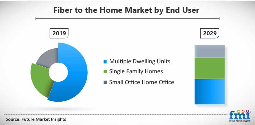 Fiber to the Home Market by End User
