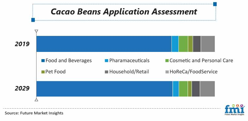 Cacao Beans Application Assessment