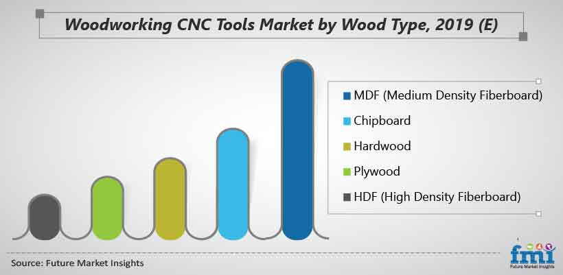 Woodworking CNC Tools Market by Wood Type, 2019 (E)