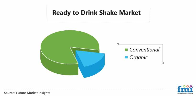 Ready to Drink Shake Market
