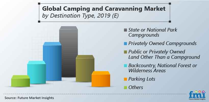 Global Camping and Caravanning Market by Destination Type, 2019 (E)