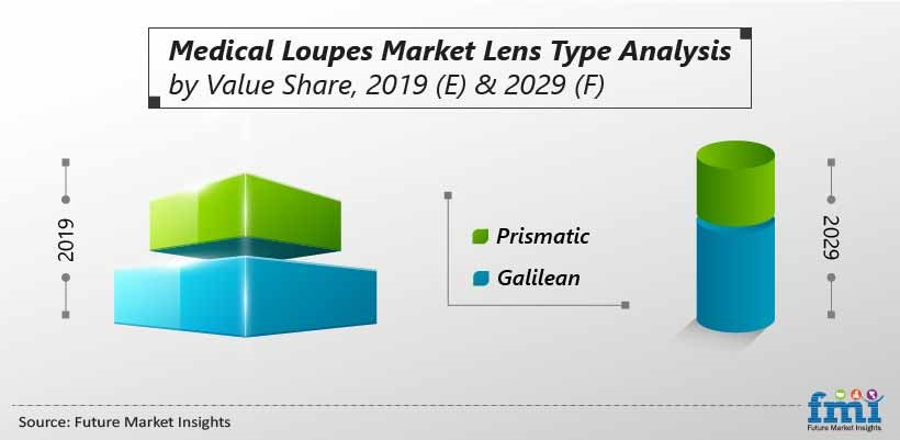 Medical Loupes Market Lens Type Analysis by Value Share, 2019 (E) & 2029 (F)