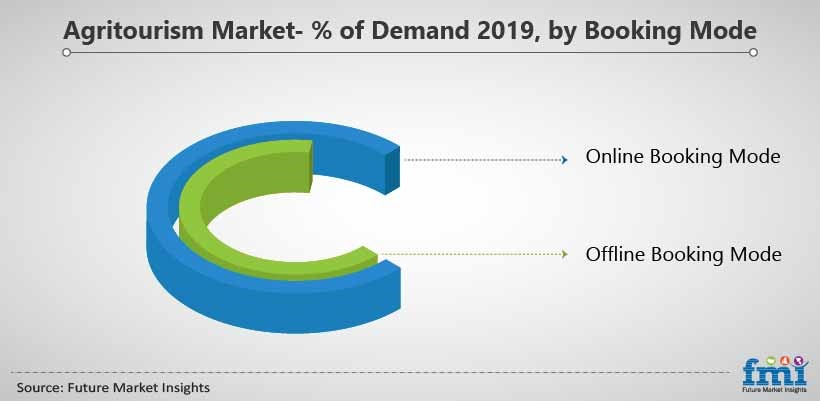 Agritourism Market- % of Demand 2019, by Booking Mode