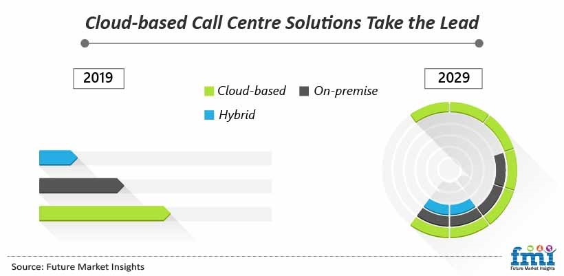 Cloud-based Call Centre Solutions Take the Lead