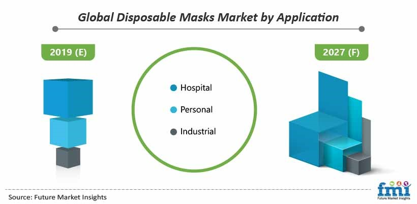 Global Disposable Masks market by Application