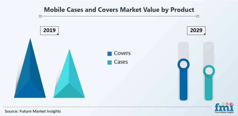 Mobile Cases and Covers Market Value by Product