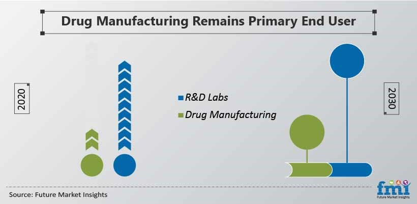 Drug Manufacturing Remains Primary End User