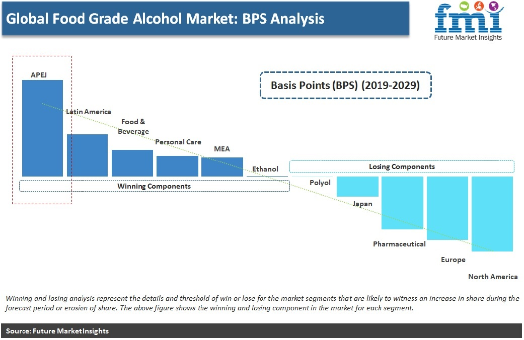 Global Food Grade Alcohol Market: BPS Analysis