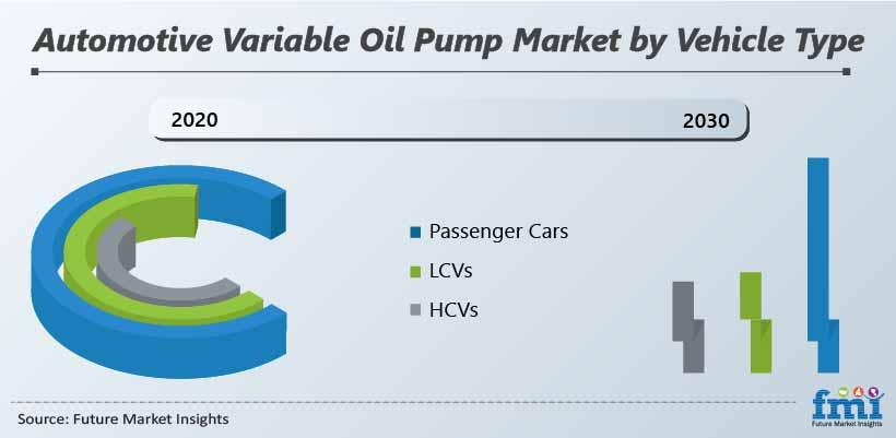 Automotive Variable Oil Pump Market by Vehicle Type