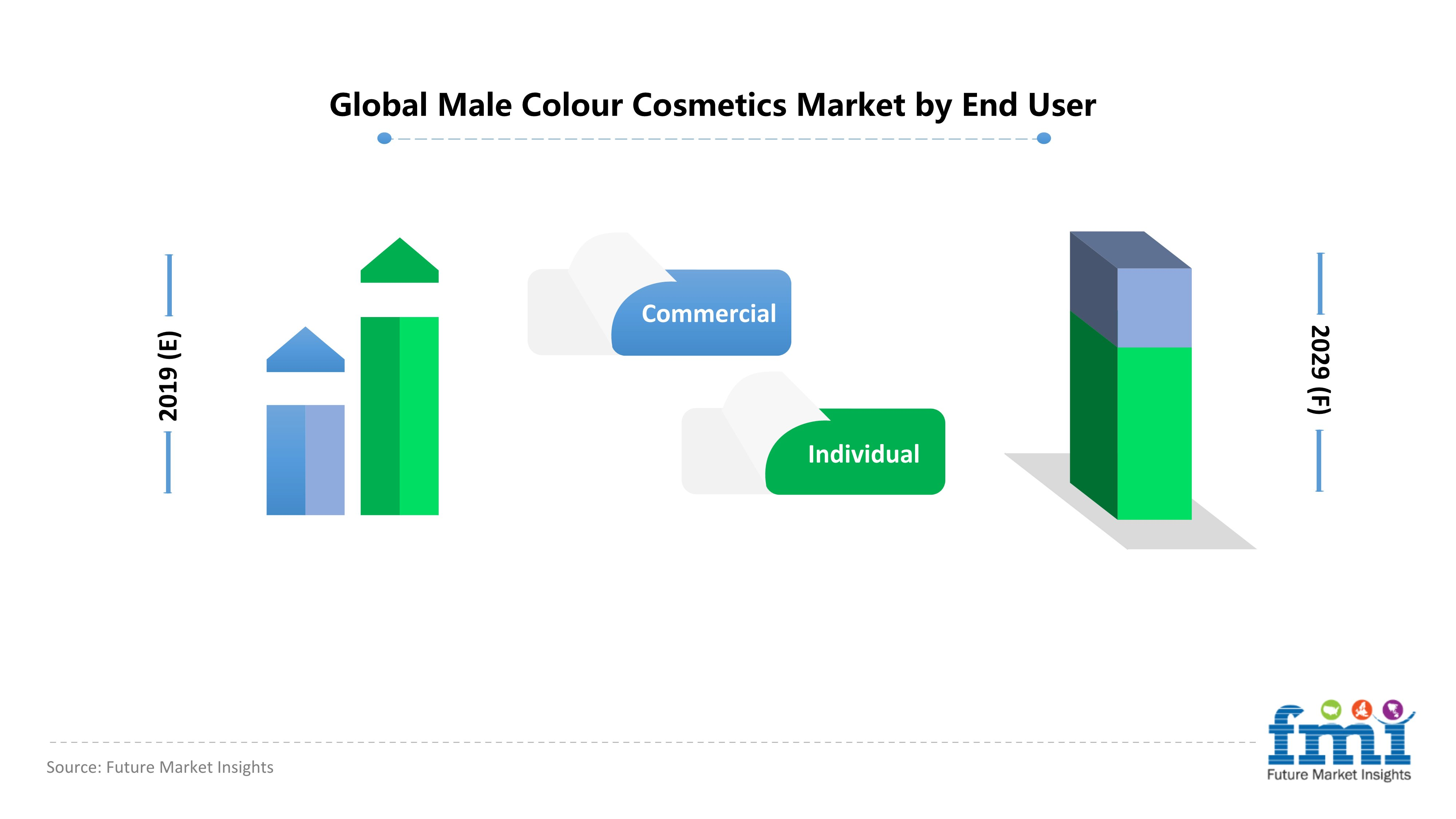 Global Male Colour Cosmetics Market by End User