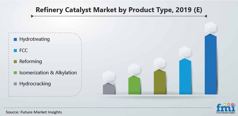 Refinery Catalyst Market by Product Type, 2019 (E)