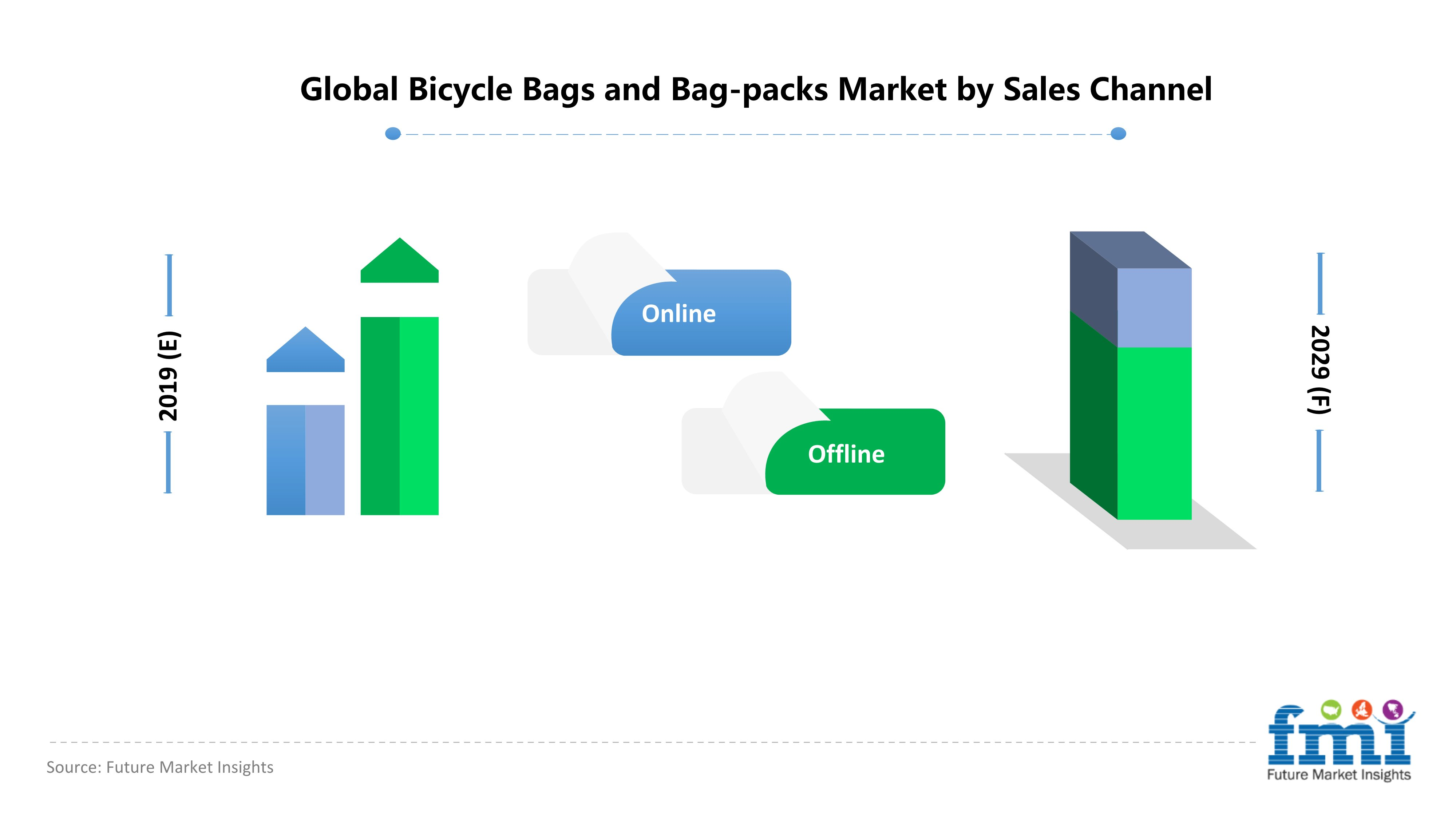 Global Bicycle Bags and Bag-packs Market by Sales Channel
