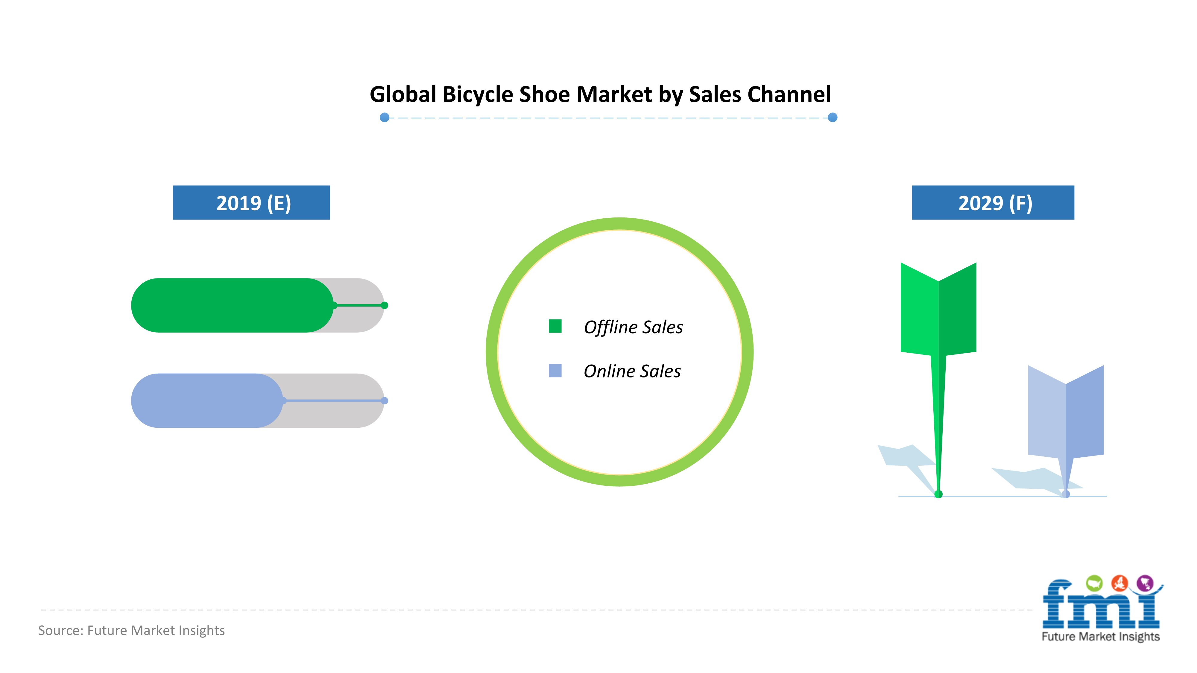 Global Bicycle Shoe Market by Sales Channel