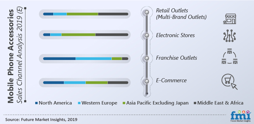 Mobile Phone Accessories Sales Channel Analysis 2019(E)