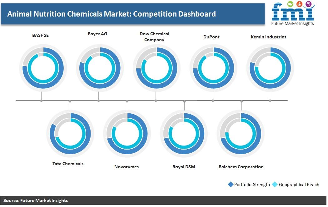 Animal Nutrition Chemicals Market: Competation Dashboard