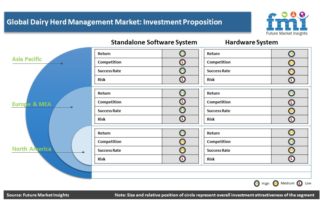 Global Dairy Herd Management Market: Investment Proposition