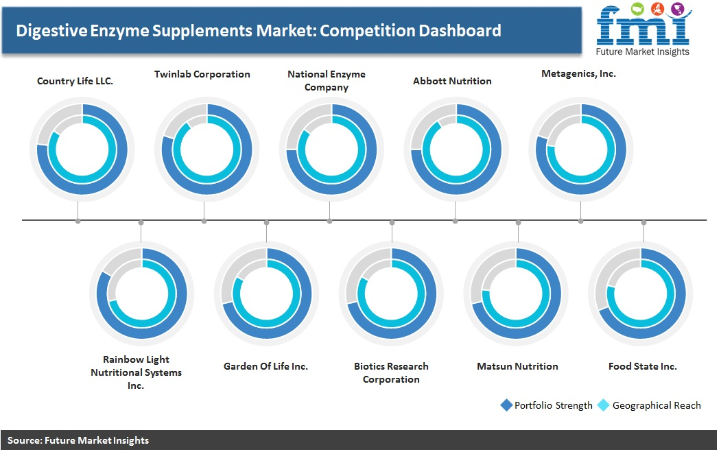 Digestive Enzyme Supplements Market: Competition Dashboard