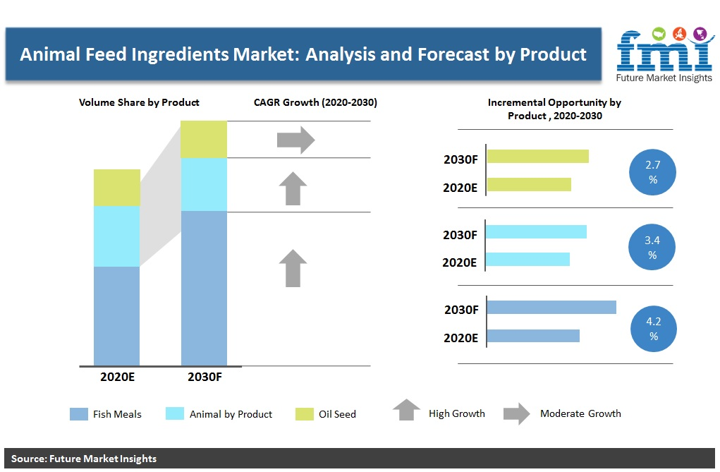 Animal Feed Protein Ingredients Market: Analysis and Forecast by Product
