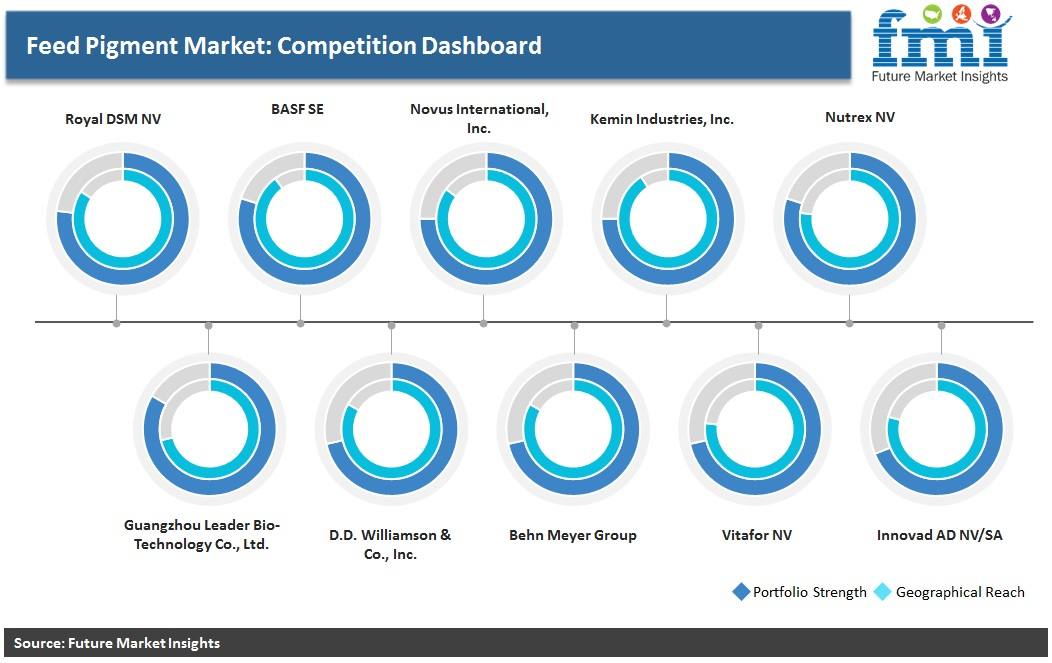 Feed Pigment Market: Competition Dashboard