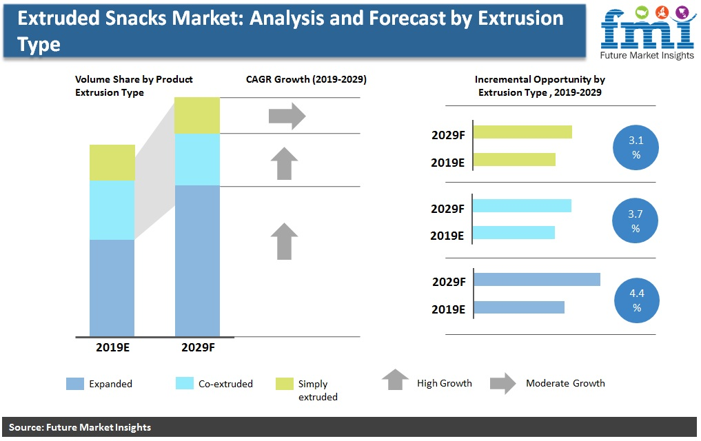 Extruded Snacks Market: Analysis and Forecast by Extrusion Type