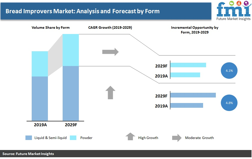 Bread Improvers Market: Analysis and Forecast by Form