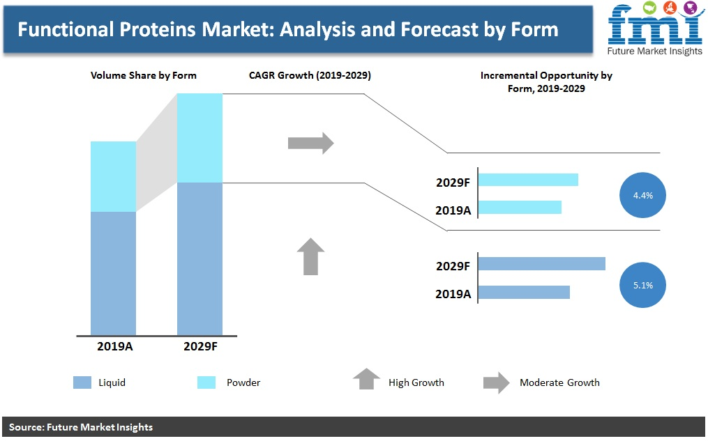 Functional Proteins Market: Analysis and Forecast by Form