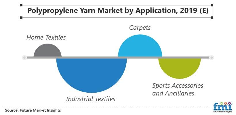 Polypropylene Yarn Market by Application, 2019 (E)
