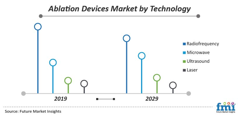 Ablation Devices Market by Technology