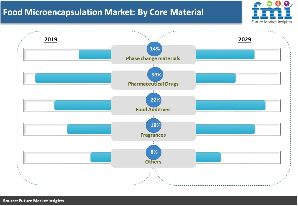 Food Microencapsulation Market: By Core Material