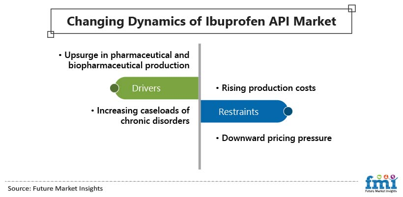 Changing Dynamics of Ibuprofen API Market