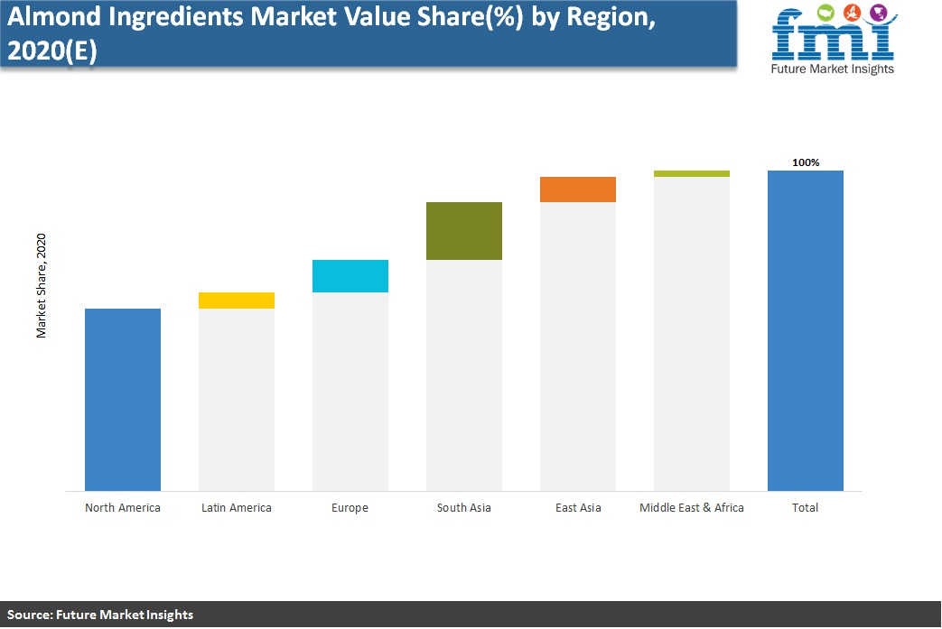 Almond Ingredients Market Value Share (%) by Region, 2020(E)
