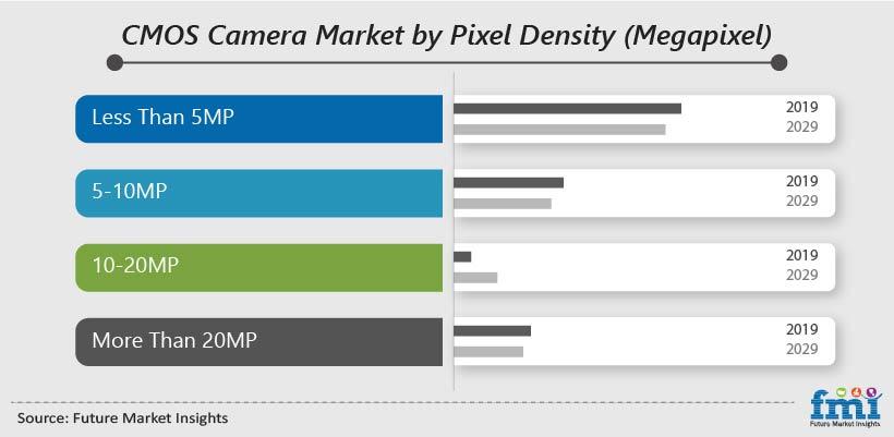 CMOS Camera Market by Pixel Density (Megapixel)