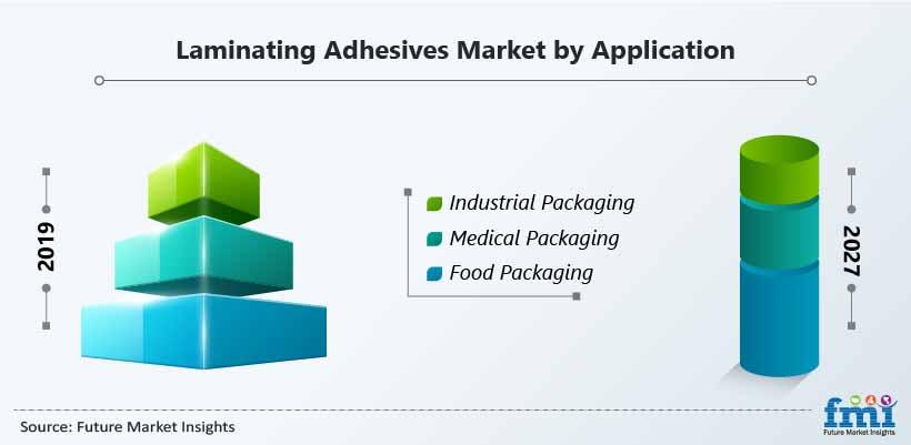 Laminating Adhesives Market by Application