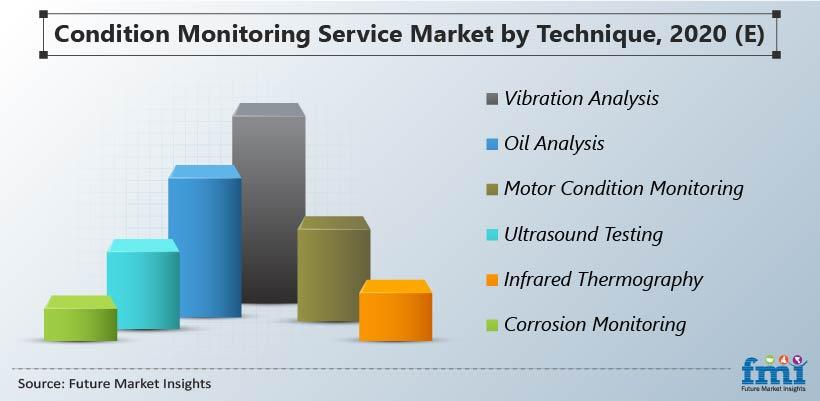 Condition Monitoring Service Market by Technique, 2020 (E)