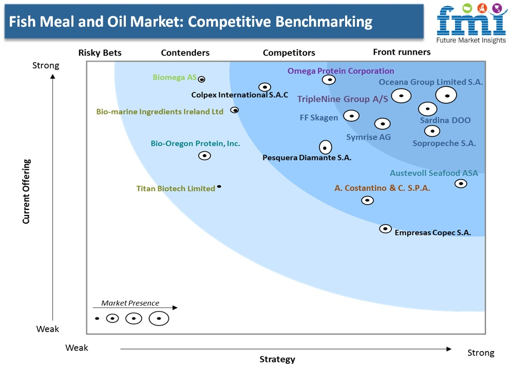 Fish Meal and Oil Market: Competitive Benchmarking