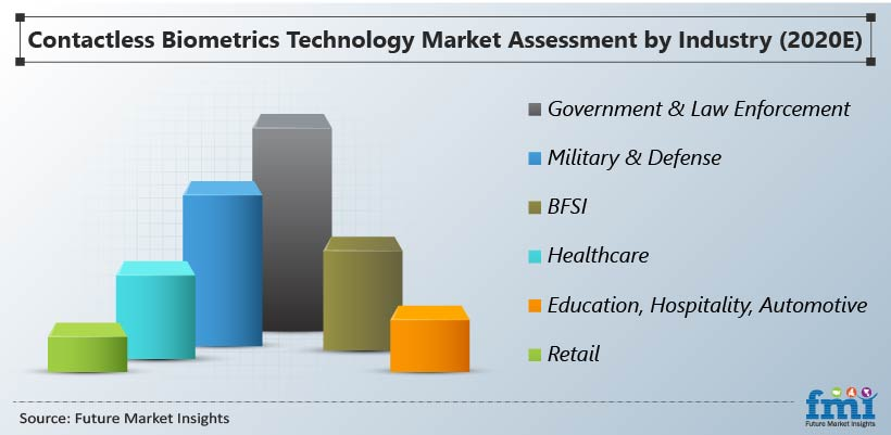 Contactless Biometrics Technology Market Assessment by Industry (2020 E)