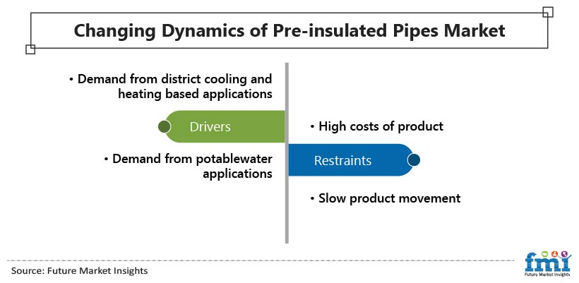Changing Dynamics of  Pre-insulated Pipes Market