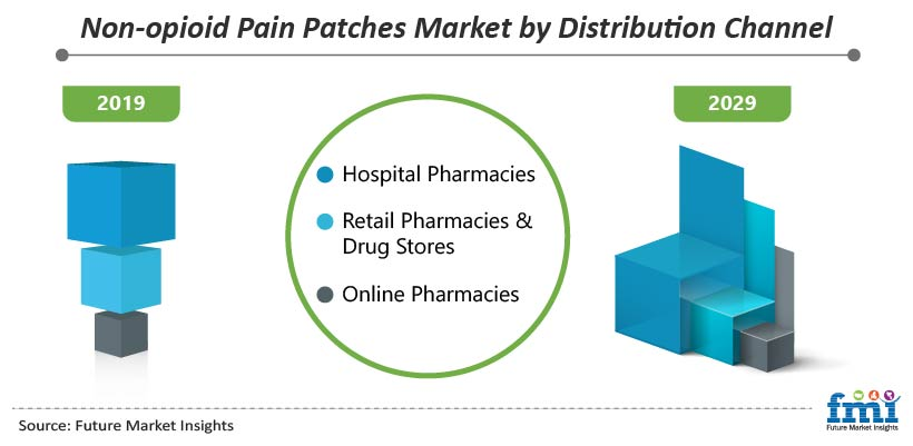 Non-opioid Pain Patches Market by Distribution Channel
