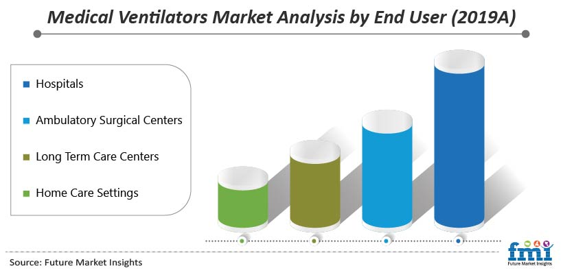 Medical Ventilators Market Analysis by End User (2019A)