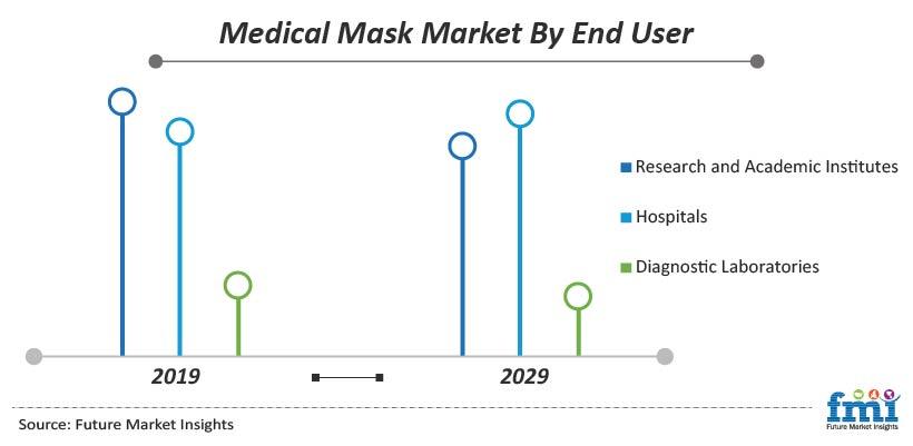 Medical Mask Market By End User