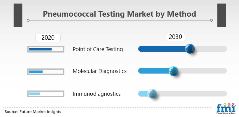 Pneumococcal Testing Market by Method
