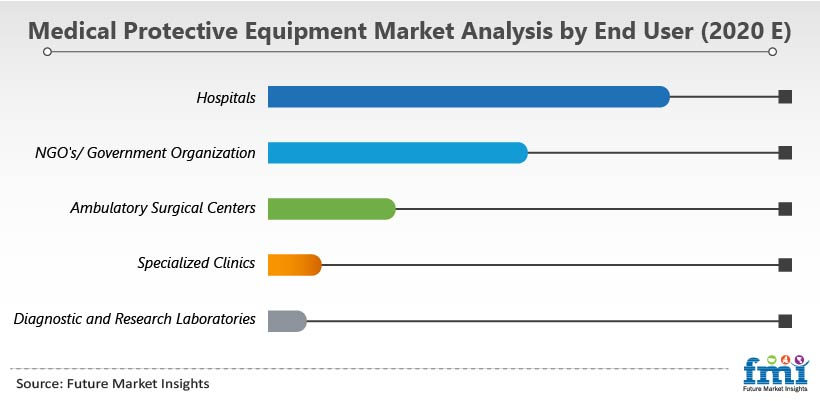 Medical Protective Equipment Market Analysis by End User (2020 E)