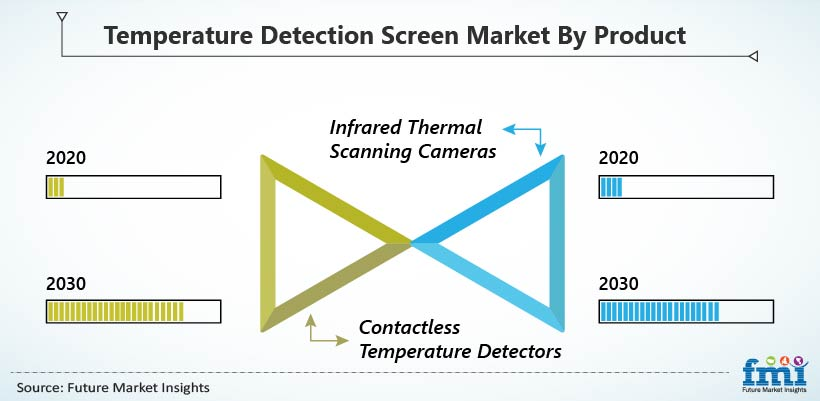 Temperature Detection Screen Market By Prduct