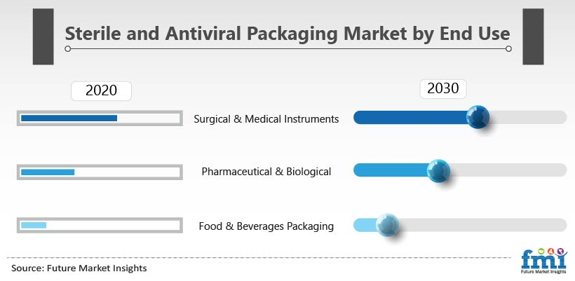 Sterile and Antiviral Packaging Market by End Use