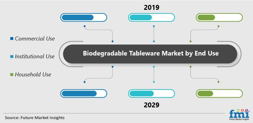 Biodegradable Tableware Market by End Use