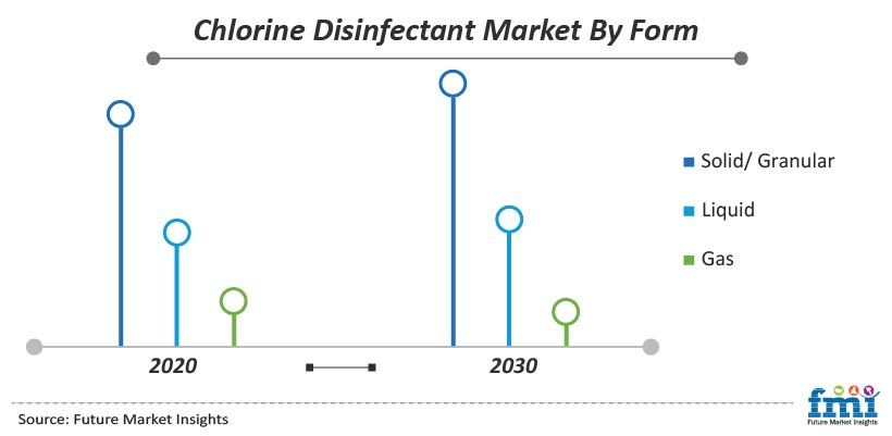Chlorine Disinfectant Market By Form