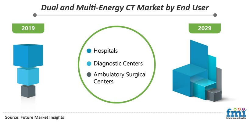 Dual and Multi-Energy CT Market by End User