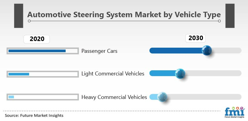 Automotive Steering System Market by Vehicle Type