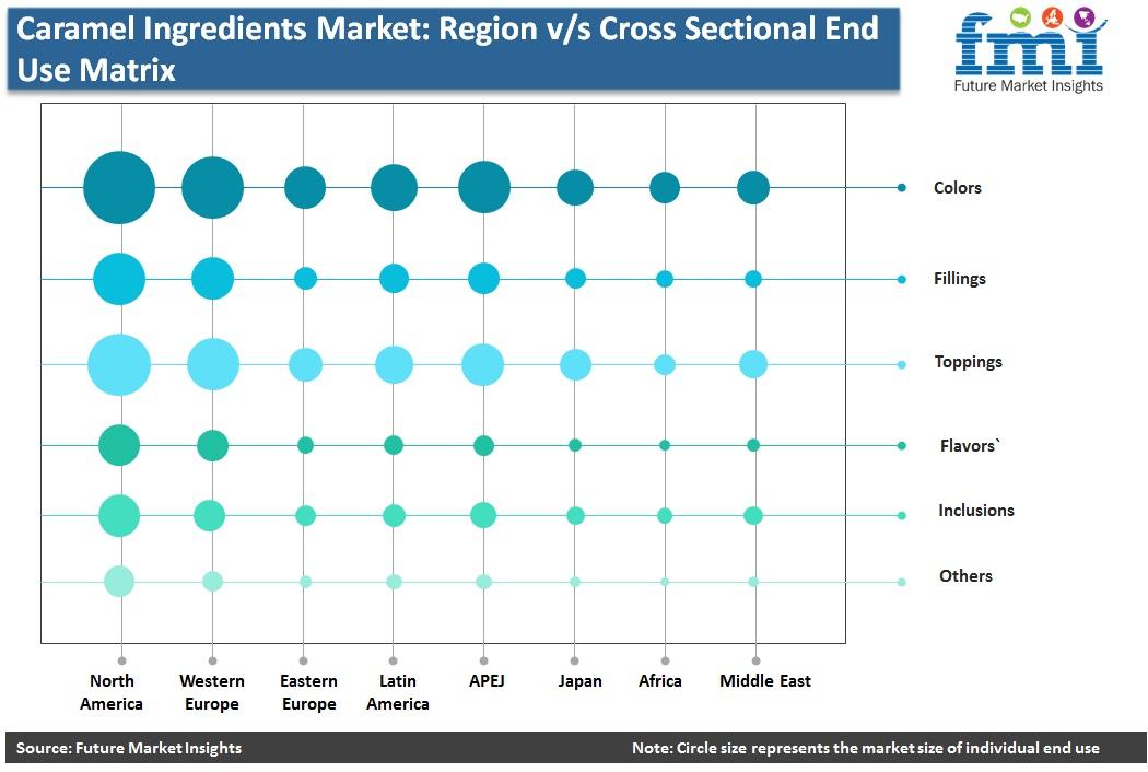 Caramel Ingredients Market: Region v/s Cross Sectional End Use Matrix