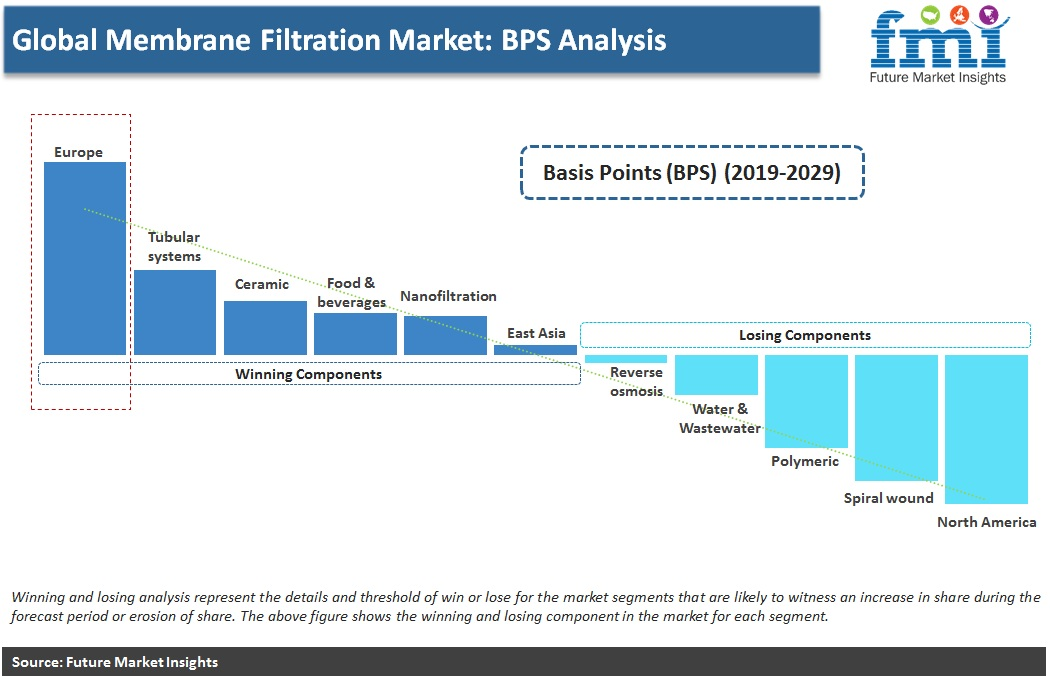 Global Membrane Filtration Market: BPS Analysis
